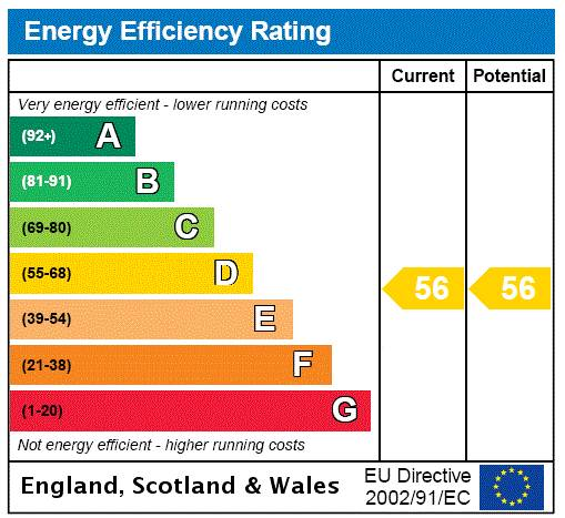 EPC Rating Graph